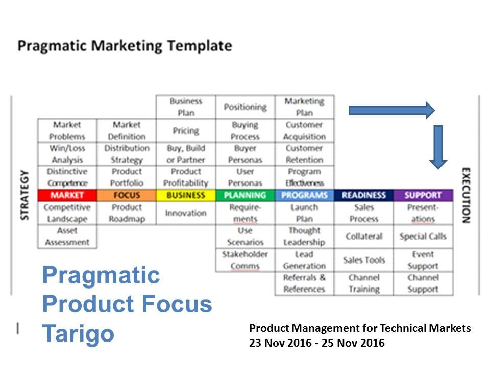 Marketing template
